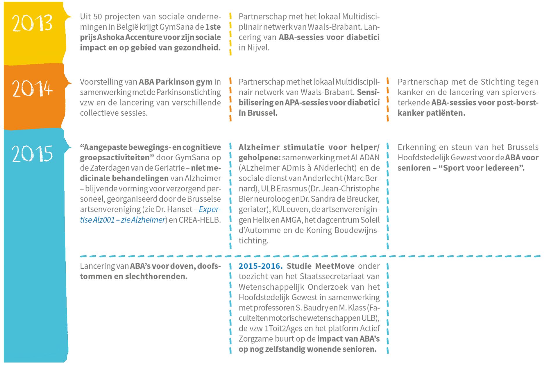 GS_Timeline_03_NL